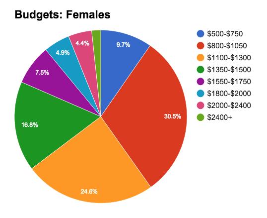 Female Budgets