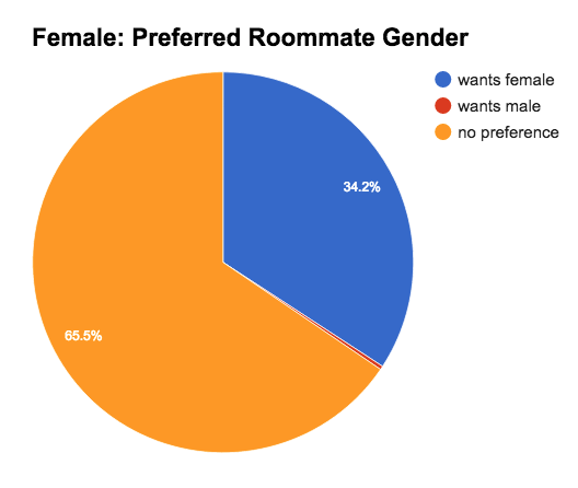 Female: Preferred Gender