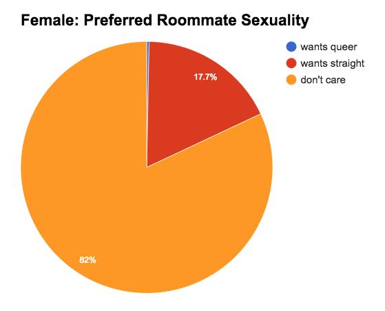 Female: Preferred Sexuality