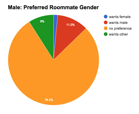 Male: Preferred Gender