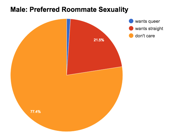 Male: Preferred Sexuality